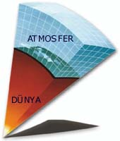 Kuran'ı Kerim'deki bilimsel mucizeler...Atmosferin katmanları